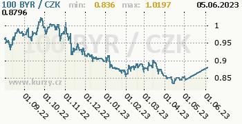 Běloruský rubl (starý) graf 100 BYR / CZK denní hodnoty, 1 rok, formát 350 x 180 (px) PNG