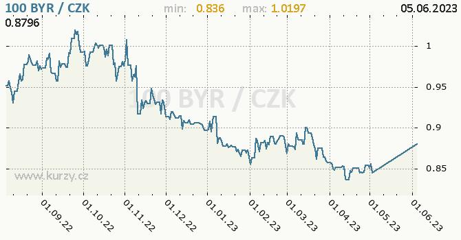 Běloruský rubl (starý) graf 100 BYR / CZK denní hodnoty, 1 rok, formát 670 x 350 (px) PNG