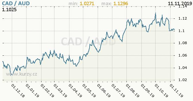 Vývoj kurzu CAD/AUD - graf