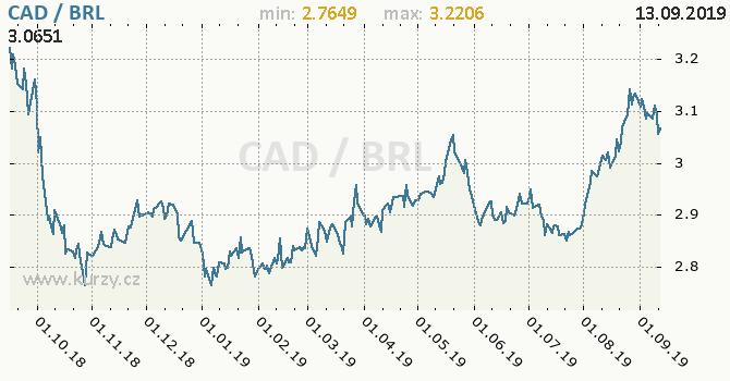 Vývoj kurzu CAD/BRL - graf