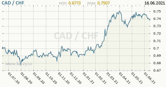 Vývoj kurzu CAD/CHF - graf