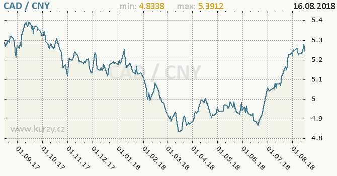 Vývoj kurzu CAD/CNY - graf