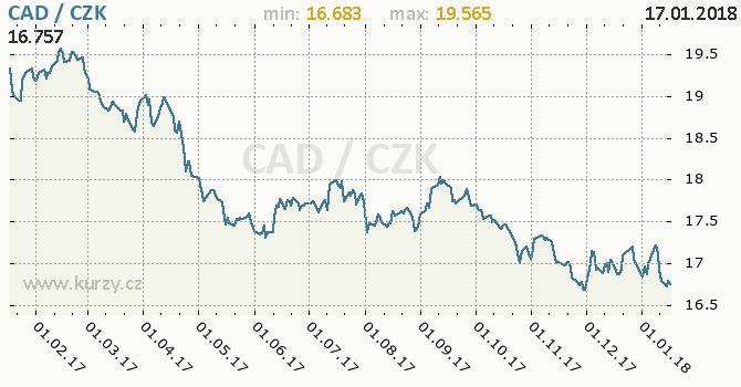 Graf česká koruna a kanadský dolar