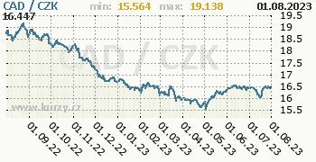 Kanadský dolar graf CAD / CZK denní hodnoty, 1 rok, formát 350 x 180 (px) PNG