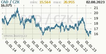 Kanadský dolar graf CAD / CZK denní hodnoty, 10 let, formát 350 x 180 (px) PNG