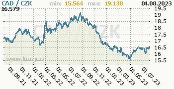 Kanadský dolar graf CAD / CZK denní hodnoty, 2 roky, formát 350 x 180 (px) PNG