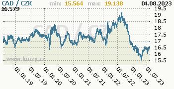 Kanadský dolar graf CAD / CZK denní hodnoty, 5 let, formát 350 x 180 (px) PNG