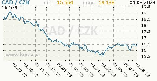 Kanadský dolar graf CAD / CZK denní hodnoty, 1 rok, formát 500 x 260 (px) PNG
