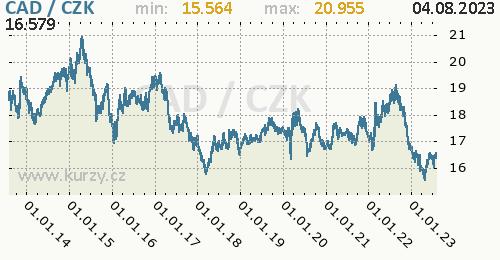 Kanadský dolar graf CAD / CZK denní hodnoty, 10 let, formát 500 x 260 (px) PNG