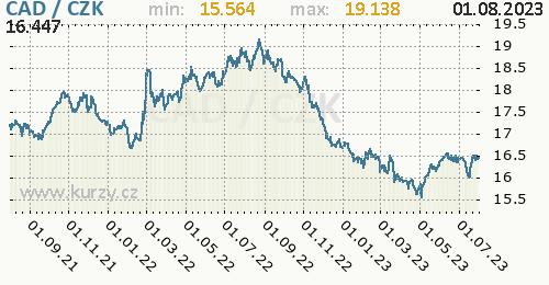Kanadský dolar graf CAD / CZK denní hodnoty, 2 roky, formát 500 x 260 (px) PNG