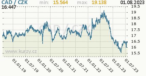 Kanadský dolar graf CAD / CZK denní hodnoty, 5 let, formát 500 x 260 (px) PNG
