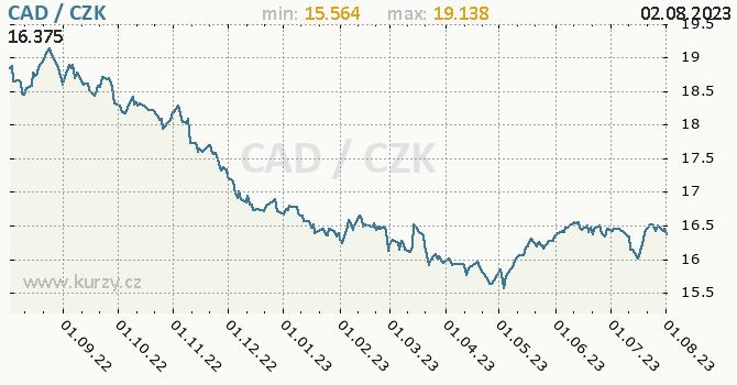 Kanadský dolar graf CAD / CZK denní hodnoty, 1 rok, formát 670 x 350 (px) PNG