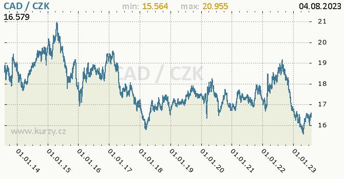 Kanadský dolar graf CAD / CZK denní hodnoty, 10 let, formát 670 x 350 (px) PNG