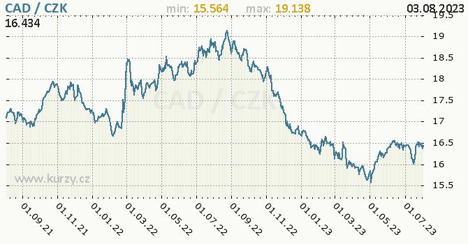 Kanadský dolar graf CAD / CZK denní hodnoty, 2 roky, formát 670 x 350 (px) PNG