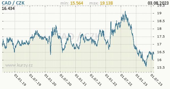 Kanadský dolar graf CAD / CZK denní hodnoty, 5 let, formát 670 x 350 (px) PNG