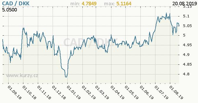 Vývoj kurzu CAD/DKK - graf