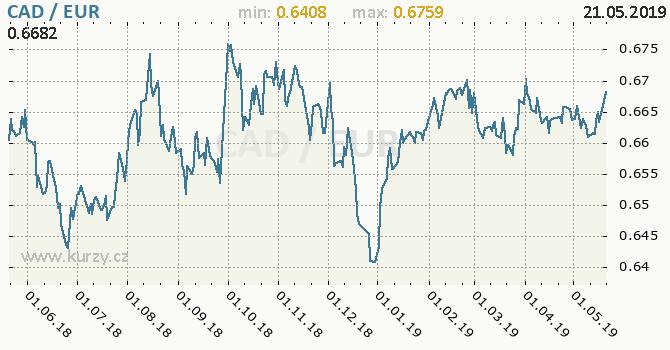 Vývoj kurzu CAD/EUR - graf