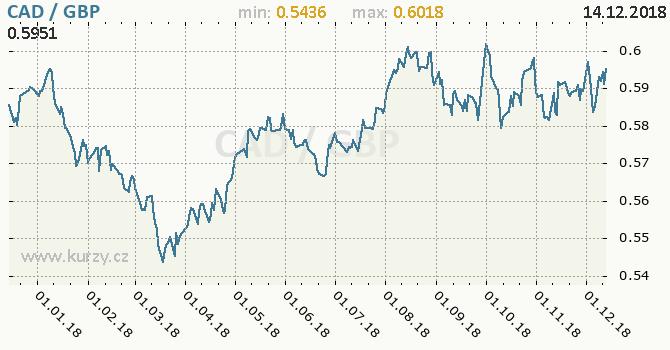 Vývoj kurzu CAD/GBP - graf