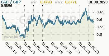 Graf CAD / GBP denní hodnoty, 10 let, formát 350 x 180 (px) PNG