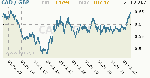 Graf CAD / GBP denní hodnoty, 10 let, formát 500 x 260 (px) PNG