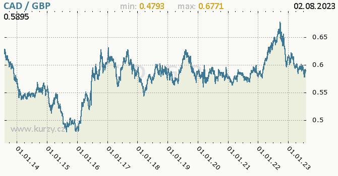 Graf CAD / GBP denní hodnoty, 10 let, formát 670 x 350 (px) PNG