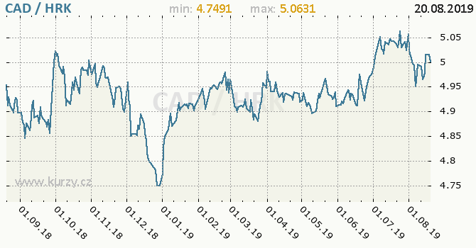 Vývoj kurzu CAD/HRK - graf