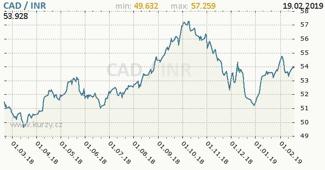 Vývoj kurzu CAD/INR - graf