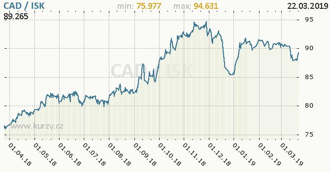 Vývoj kurzu CAD/ISK - graf