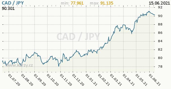 Vývoj kurzu CAD/JPY - graf