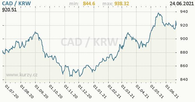 Vývoj kurzu CAD/KRW - graf