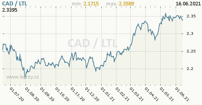Vývoj kurzu CAD/LTL - graf