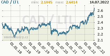Graf CAD / LTL denní hodnoty, 5 let, formát 350 x 180 (px) PNG