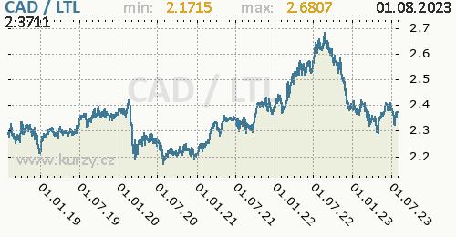 Graf CAD / LTL denní hodnoty, 5 let, formát 500 x 260 (px) PNG