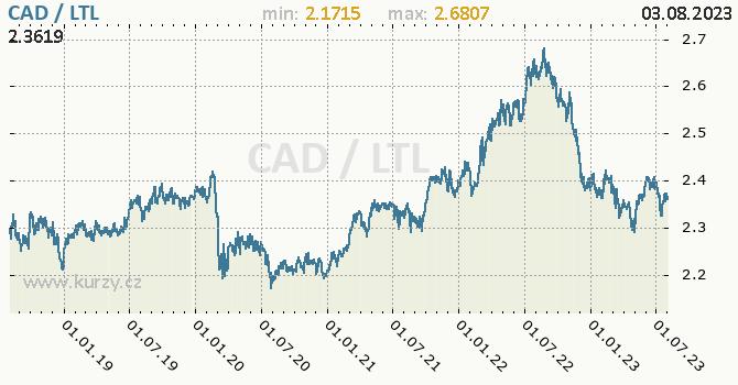 Graf CAD / LTL denní hodnoty, 5 let, formát 670 x 350 (px) PNG