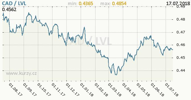 Vývoj kurzu CAD/LVL - graf
