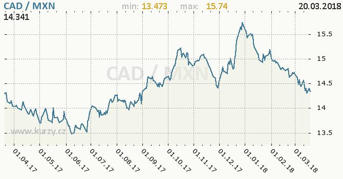 Vývoj kurzu CAD/MXN - graf