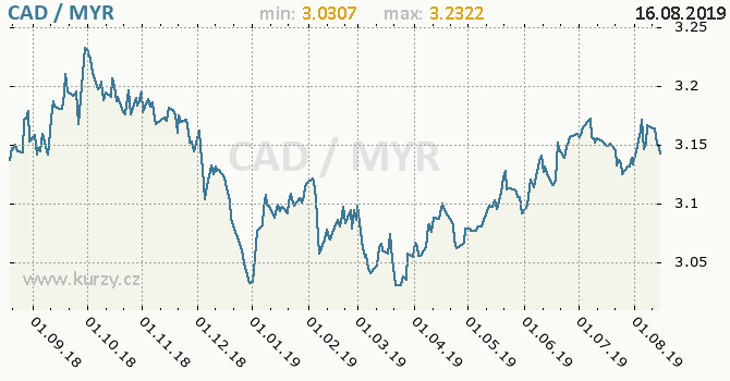 Vývoj kurzu CAD/MYR - graf