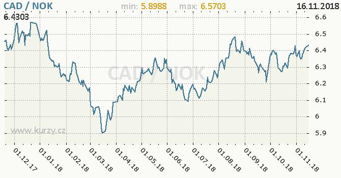 Vývoj kurzu CAD/NOK - graf