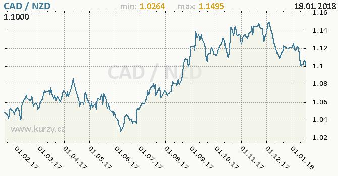 Graf novozélandský dolar a kanadský dolar