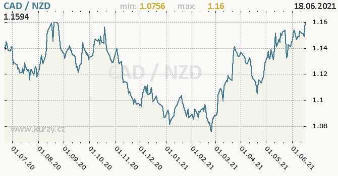 Vývoj kurzu CAD/NZD - graf