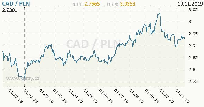 Vývoj kurzu CAD/PLN - graf