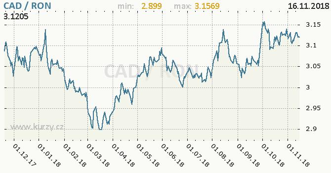 Vývoj kurzu CAD/RON - graf