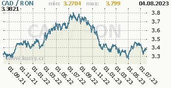 Graf CAD / RON denní hodnoty, 2 roky, formát 350 x 180 (px) PNG