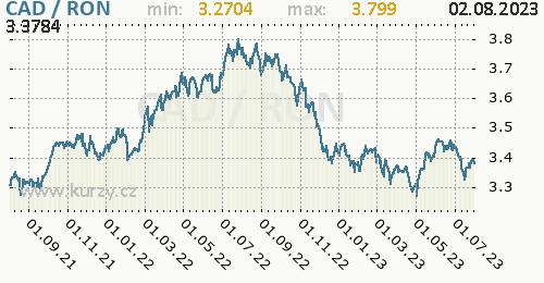 Graf CAD / RON denní hodnoty, 2 roky, formát 500 x 260 (px) PNG