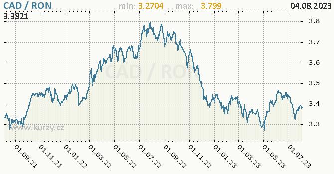 Graf CAD / RON denní hodnoty, 2 roky, formát 670 x 350 (px) PNG