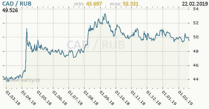 Vývoj kurzu CAD/RUB - graf