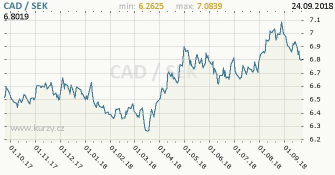 Vývoj kurzu CAD/SEK - graf