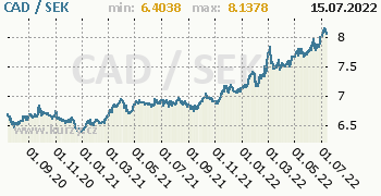 Graf CAD / SEK denní hodnoty, 2 roky, formát 350 x 180 (px) PNG