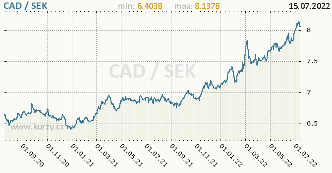 Graf CAD / SEK denní hodnoty, 2 roky, formát 670 x 350 (px) PNG