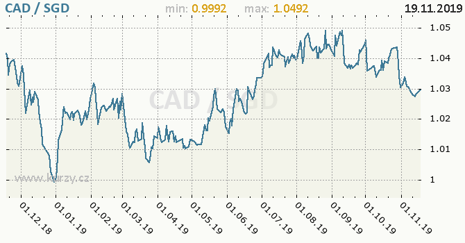 Vývoj kurzu CAD/SGD - graf
